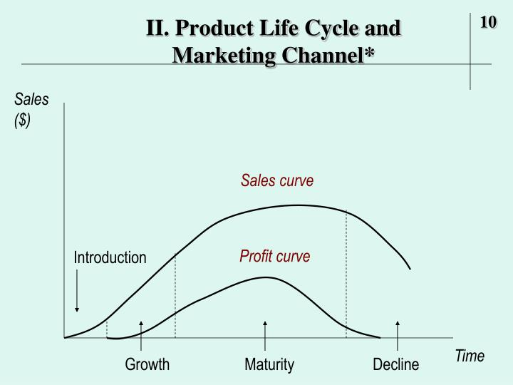 II. Product Life Cycle and