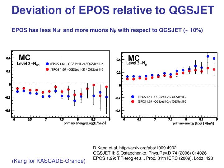 Deviation of EPOS relative to QGSJET
