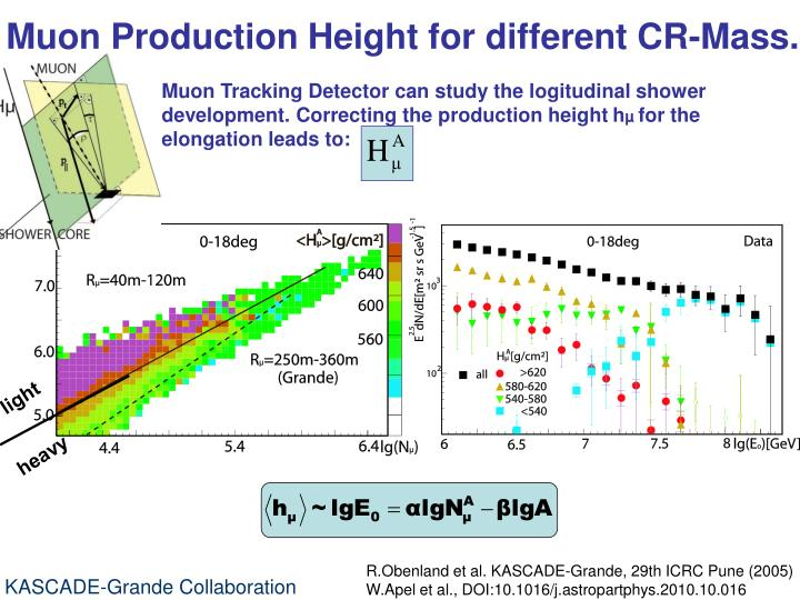 Muon Production Height for different CR-Mass.