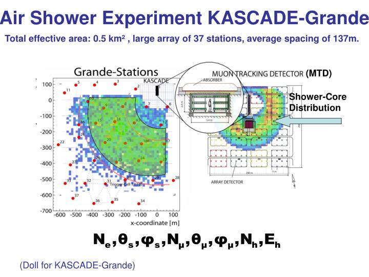 Air Shower Experiment KASCADE-Grande
