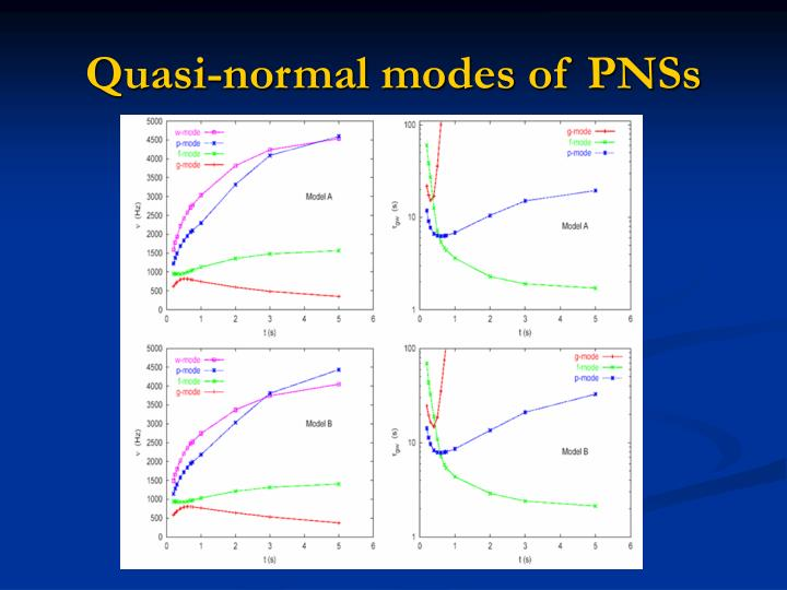 Quasi-normal modes of PNSs