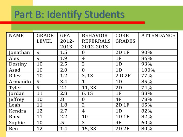 Part B: Identify Students