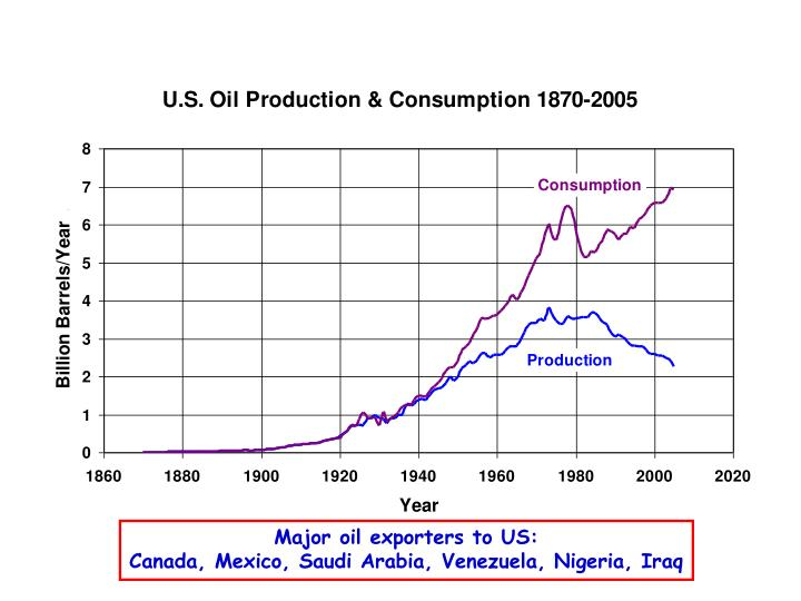 Major oil exporters to US: