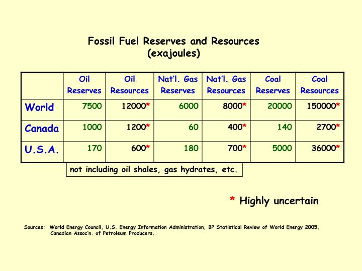 Fossil Fuel Reserves and Resources