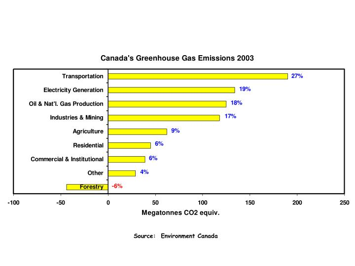 Source:  Environment Canada