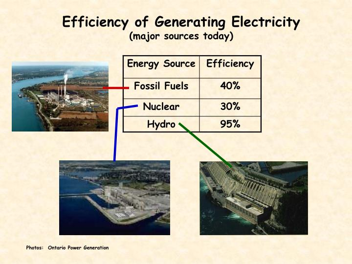 Efficiency of Generating Electricity