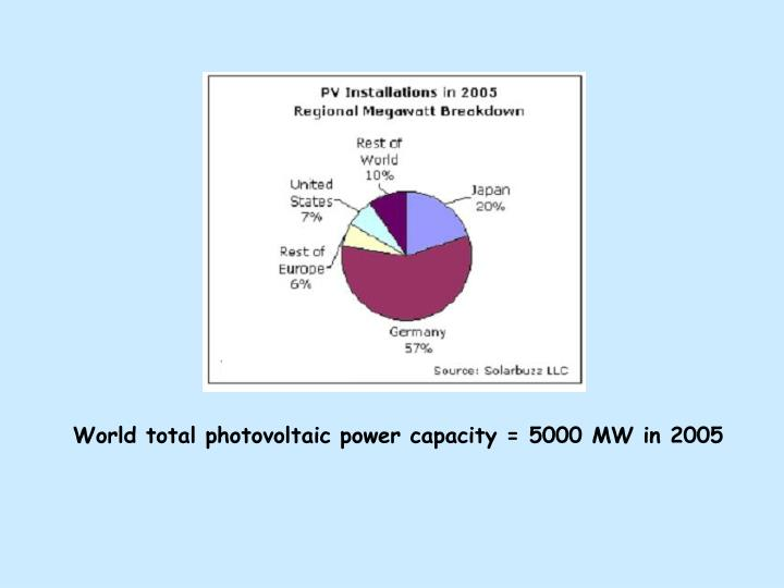 World total photovoltaic power capacity = 5000 MW in 2005
