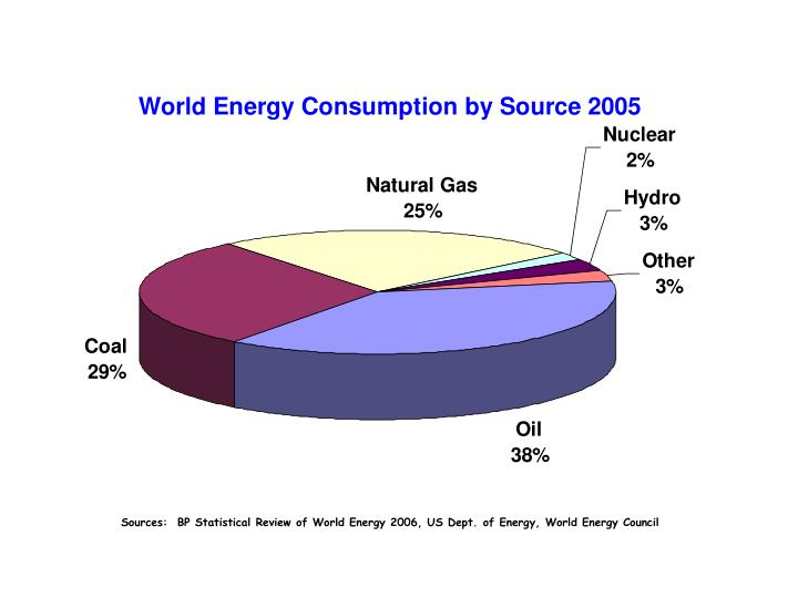 Sources:  BP Statistical Review of World Energy 2006, US Dept. of Energy, World Energy Council