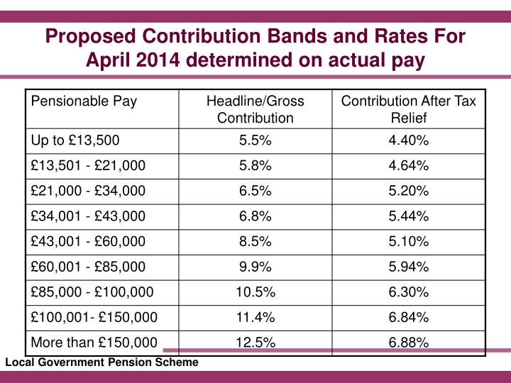 Proposed Contribution Bands and Rates For
