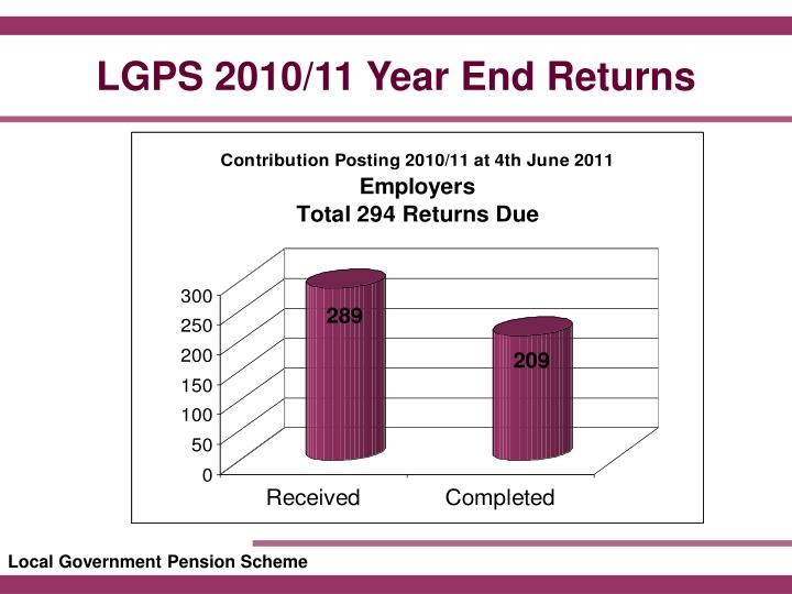 LGPS 2010/11 Year End Returns