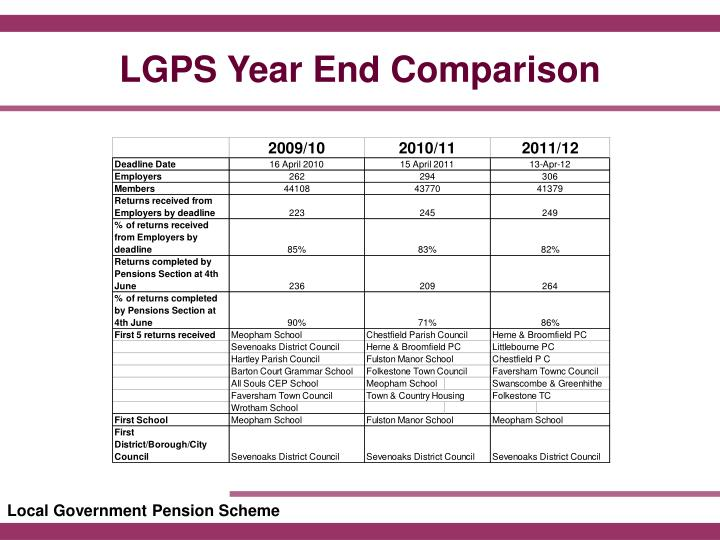 LGPS Year End Comparison