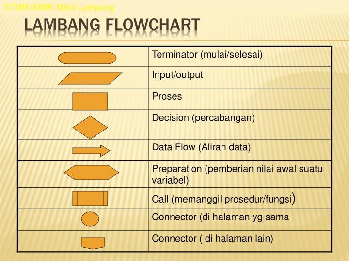 STMIK/AMIK Mitra Lampung
