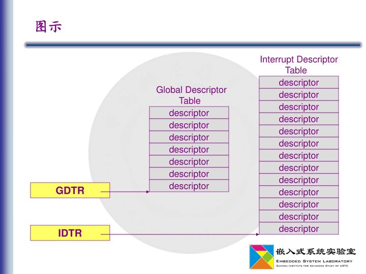 Interrupt Descriptor
