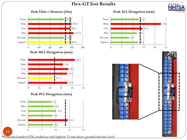 Flex-GT Test Results