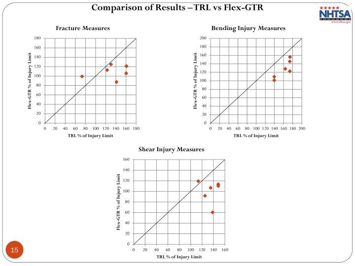 Comparison of Results – TRL vs Flex-GTR