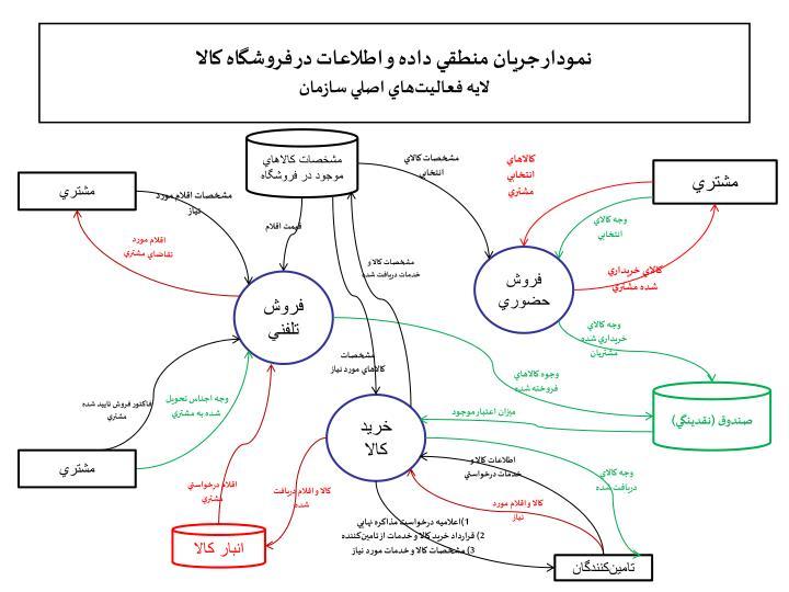 نمودار جريان منطقي داده و اطلاعات در فروشگاه کالا