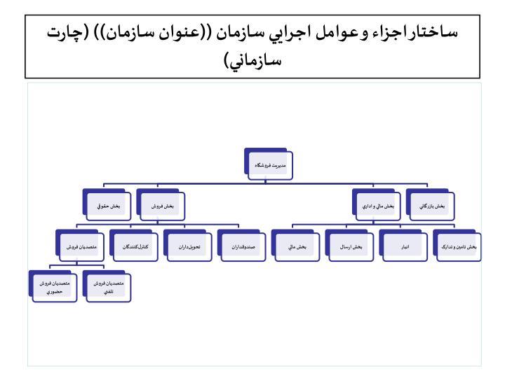 ساختار اجزاء و عوامل اجرايي سازمان ((عنوان سازمان)) (چارت سازماني)