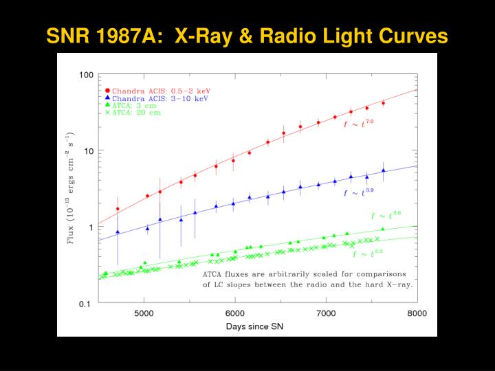 SNR 1987A:  X-Ray & Radio Light Curves