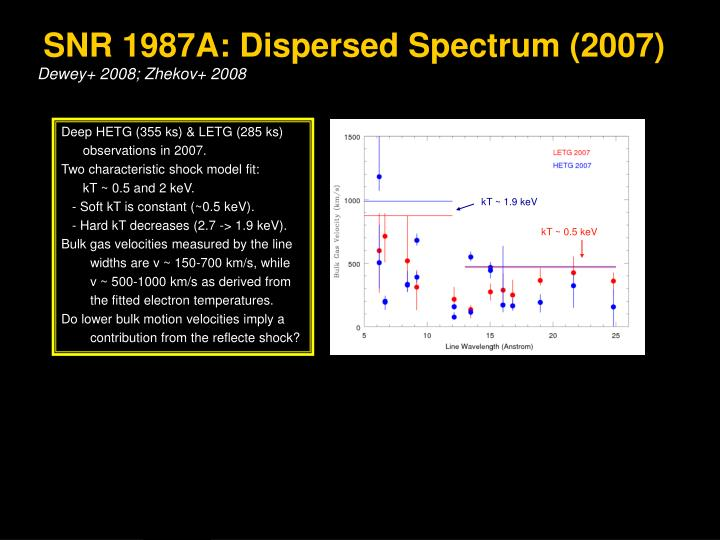 SNR 1987A: Dispersed Spectrum (2007)