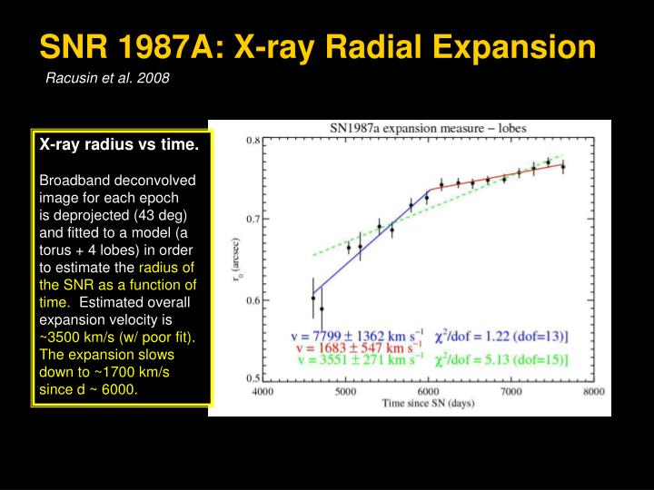 SNR 1987A: X-ray Radial Expansion