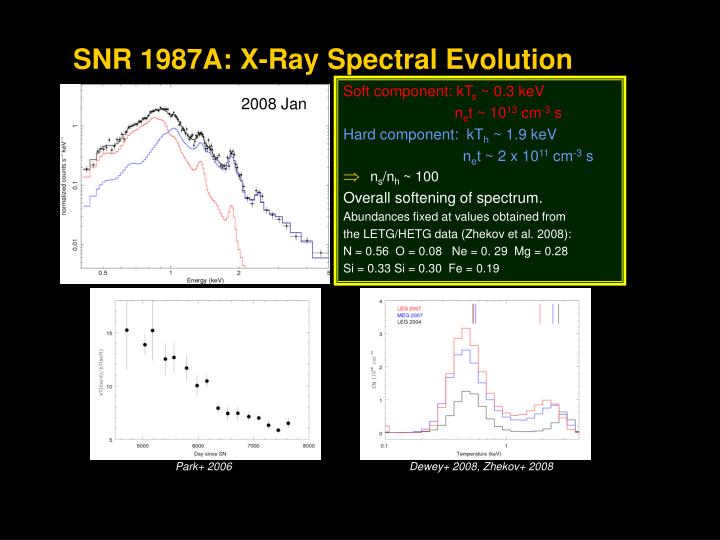 SNR 1987A: X-Ray Spectral Evolution