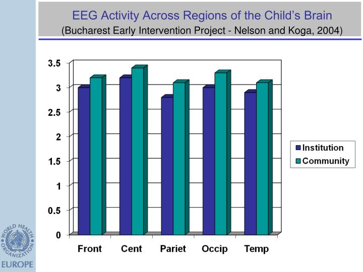 EEG Activity Across Regions of the Child's Brain