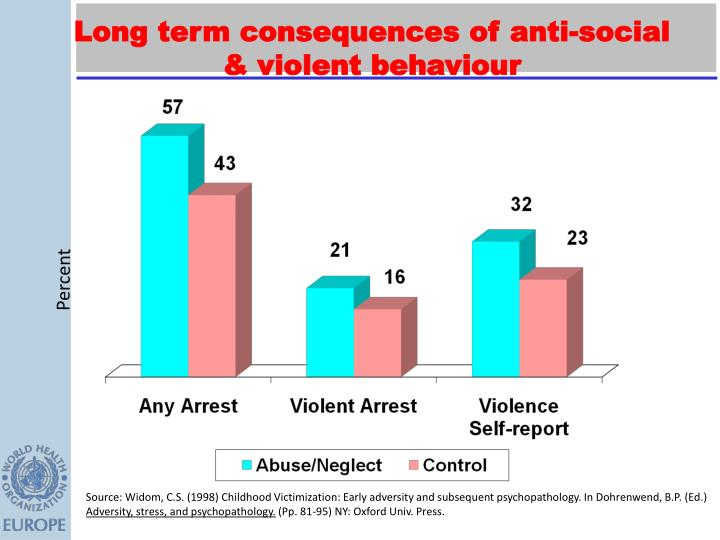 Long term consequences of anti-social & violent