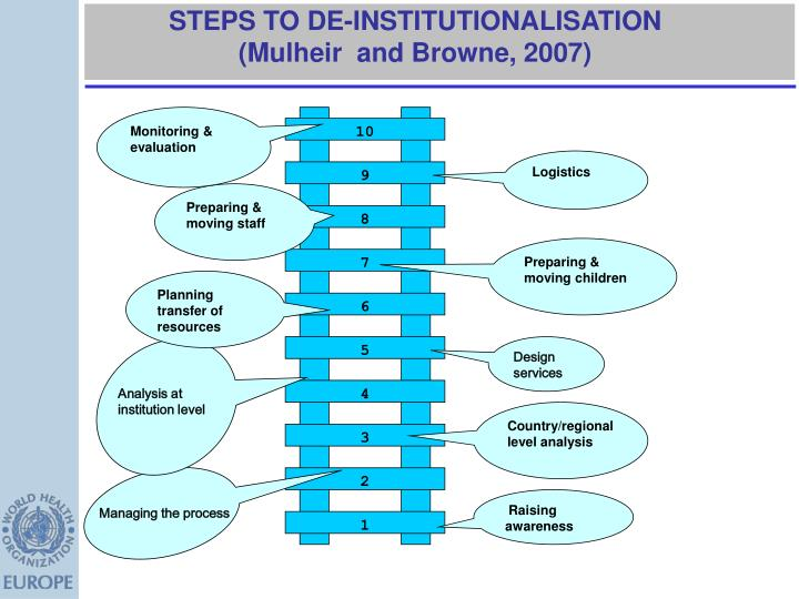 STEPS TO DE-INSTITUTIONALISATION (Mulheir  and Browne, 2007)