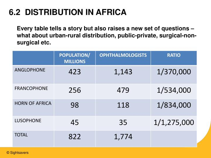 6.2  DISTRIBUTION IN AFRICA