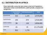 6 2 distribution in africa