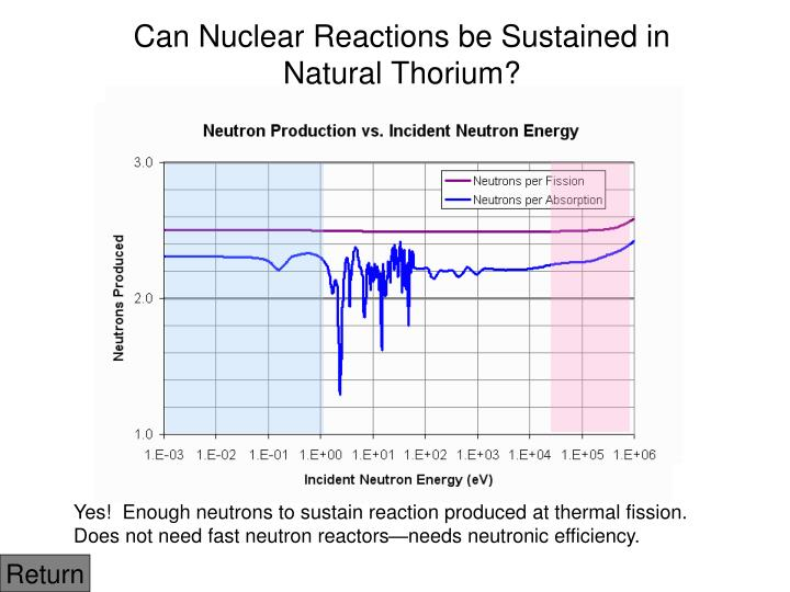 Can Nuclear Reactions be Sustained in Natural Thorium?