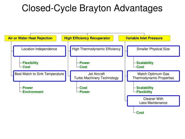 Closed-Cycle Brayton Advantages