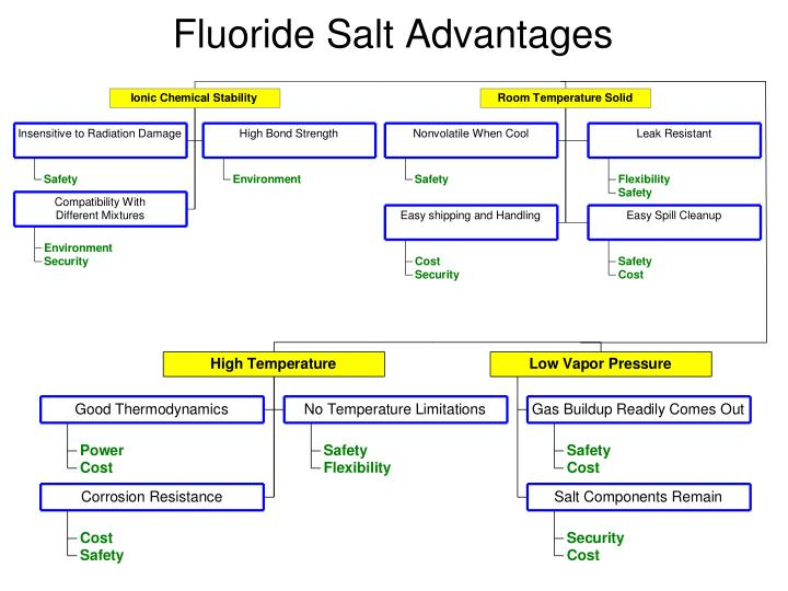 Fluoride Salt Advantages