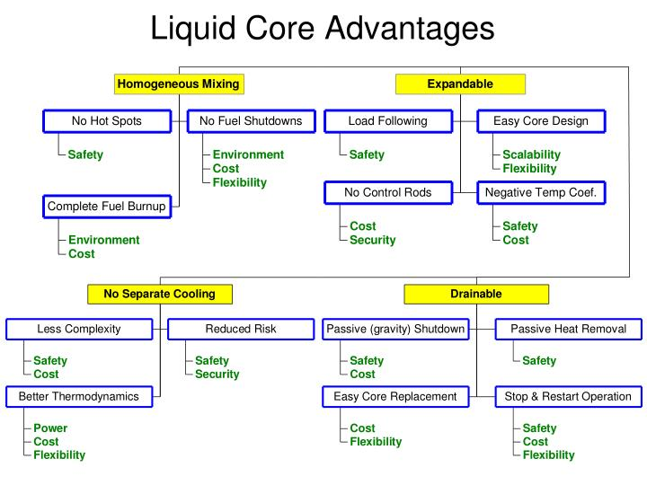 Liquid Core Advantages
