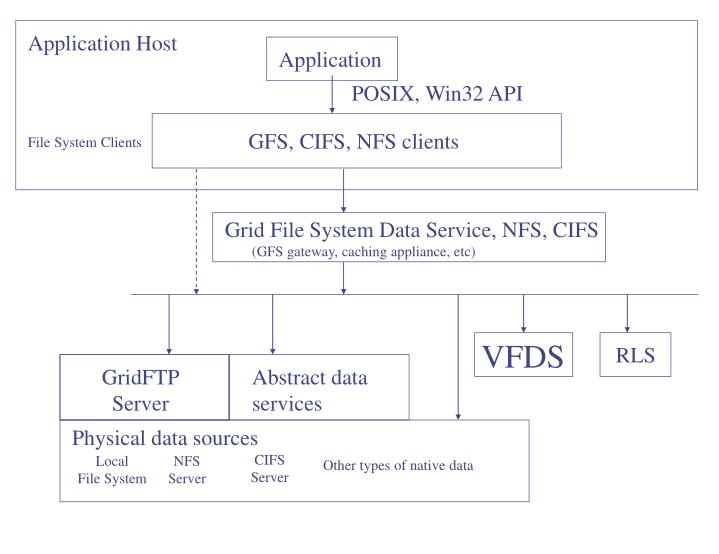 Grid File System Data Service, NFS, CIFS