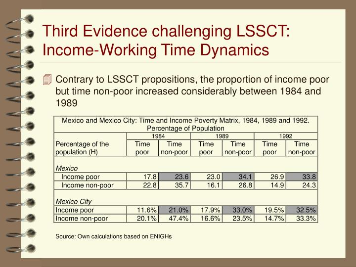 Third Evidence challenging LSSCT: Income-Working Time Dynamics