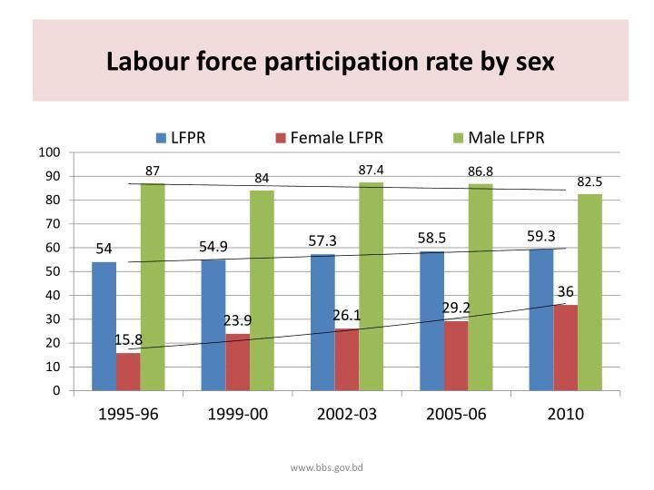 Labour force participation rate by sex