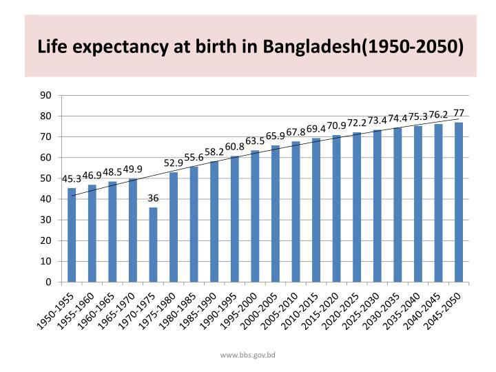 Life expectancy at birth in Bangladesh(1950-2050)