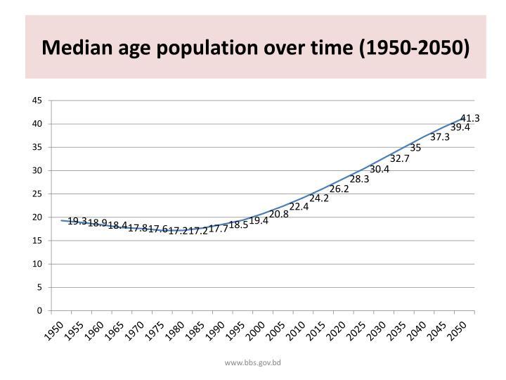 Median age population over time (1950-2050)
