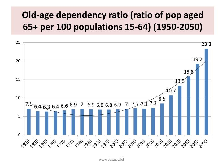 Old-age dependency ratio (ratio of pop aged 65+ per 100 populations 15-64) (1950-2050)