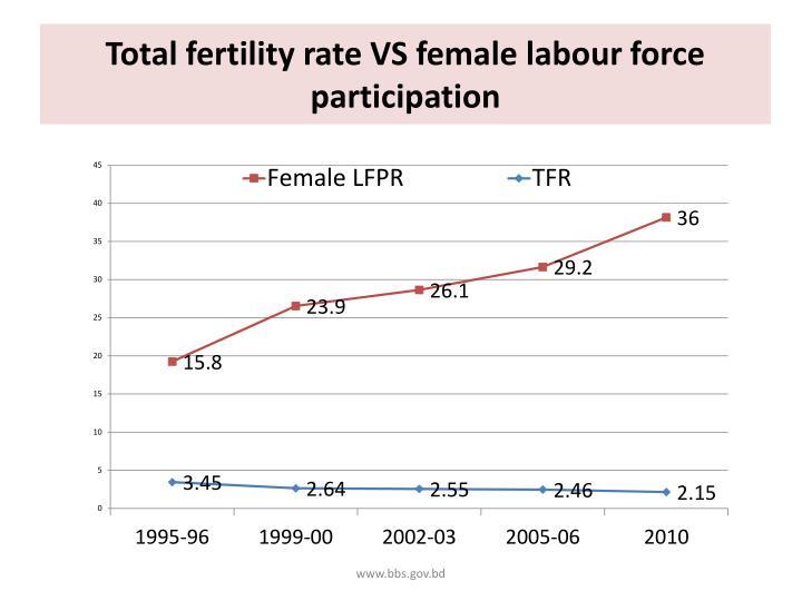 Total fertility rate VS female labour force participation