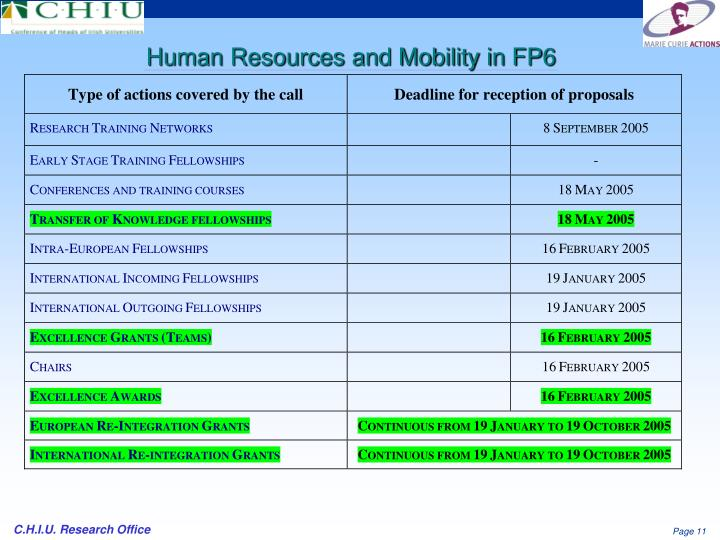 Human Resources and Mobility in FP6