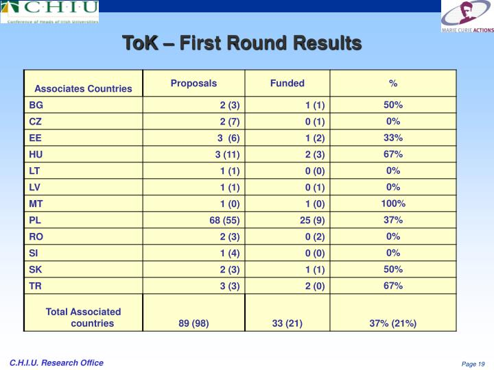 ToK – First Round Results