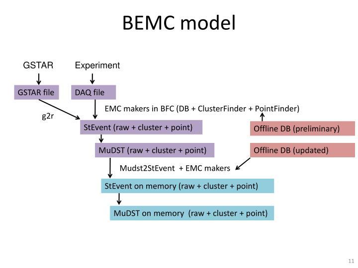 BEMC model