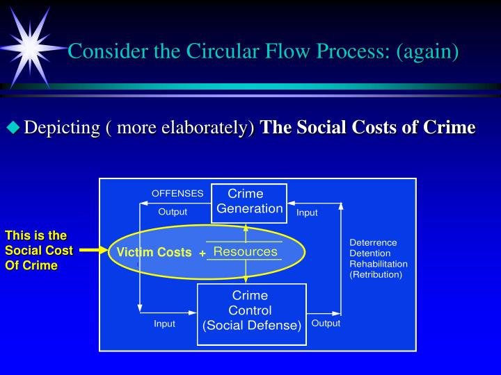 Consider the circular flow process again