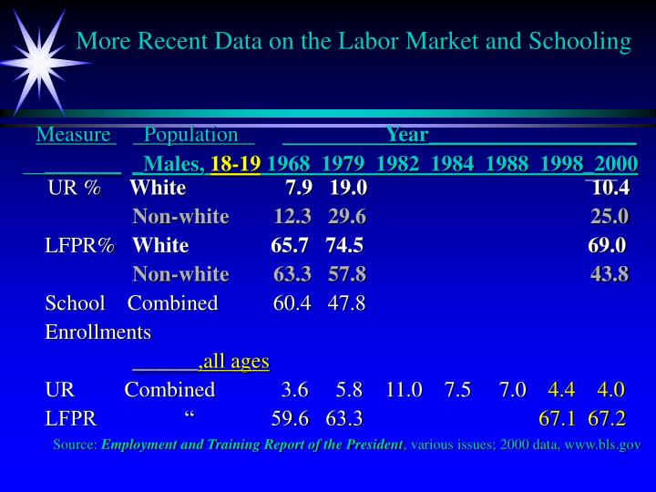 More Recent Data on the Labor Market and Schooling