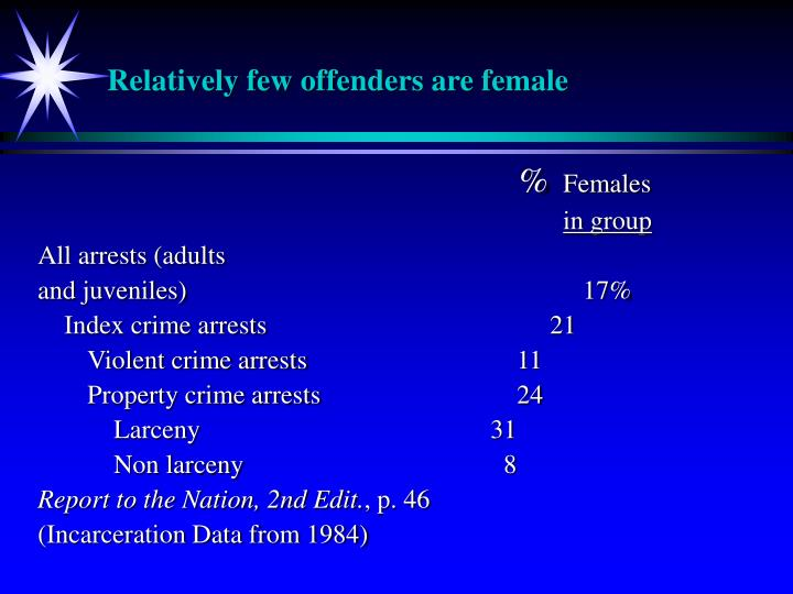 Relatively few offenders are female
