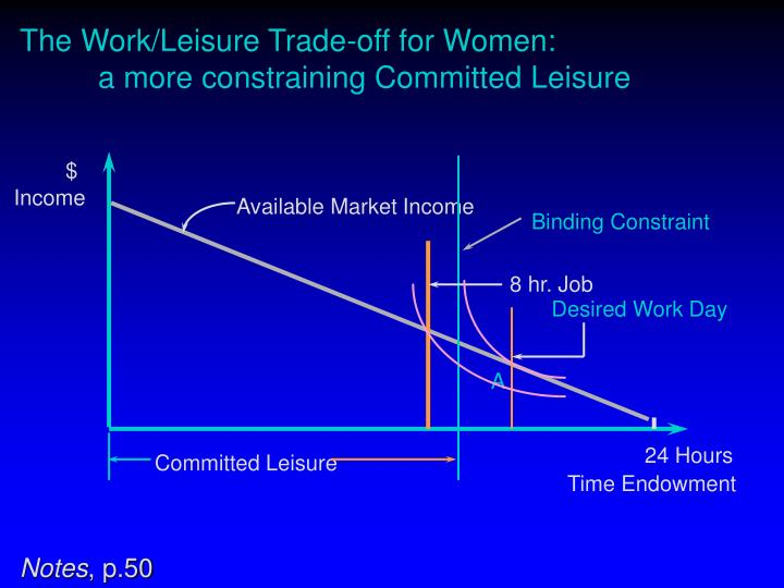 The Work/Leisure Trade-off for Women: