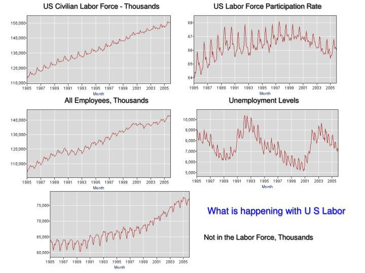 US Civilian Labor Force - Thousands