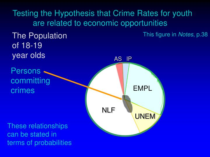 Testing the Hypothesis that Crime Rates for youth